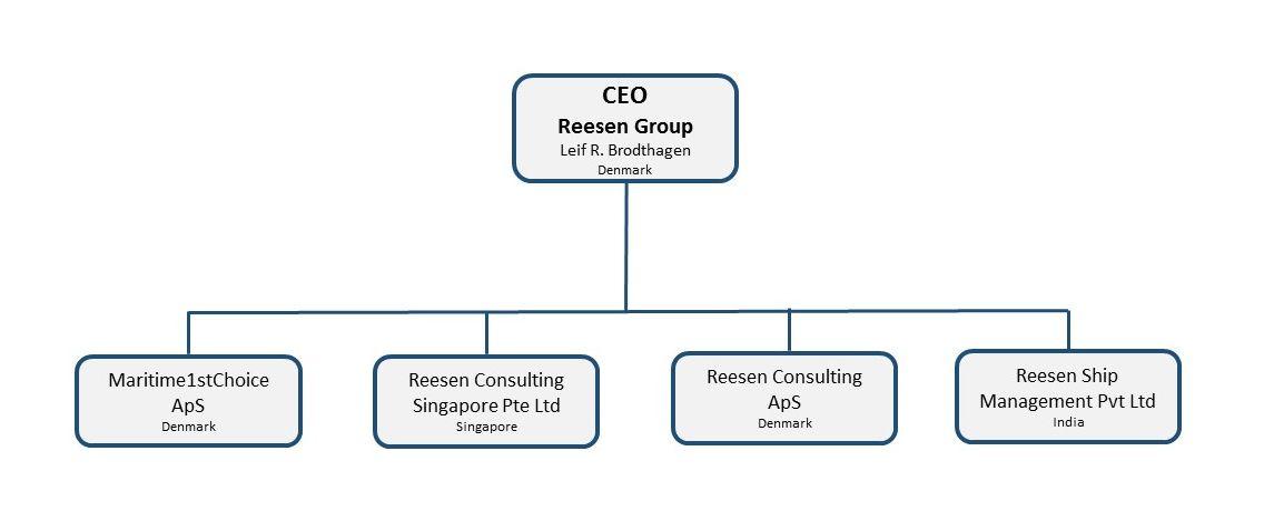 Reesen Group Organisation diagram